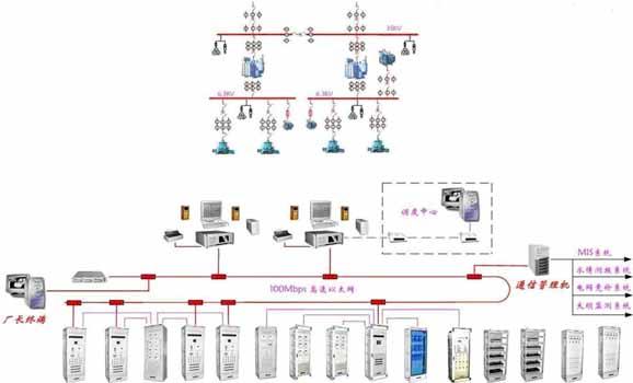 水电站自动化监控系统